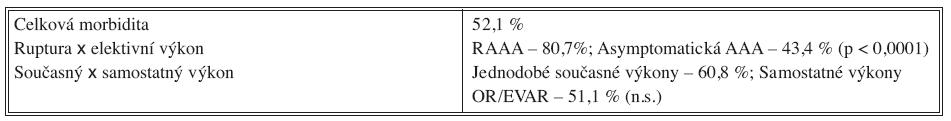 Třicetidenní morbidita nemocných s AAA Tab. 3. 30-day morbidity rate in patients with abdominal aortic aneurysms