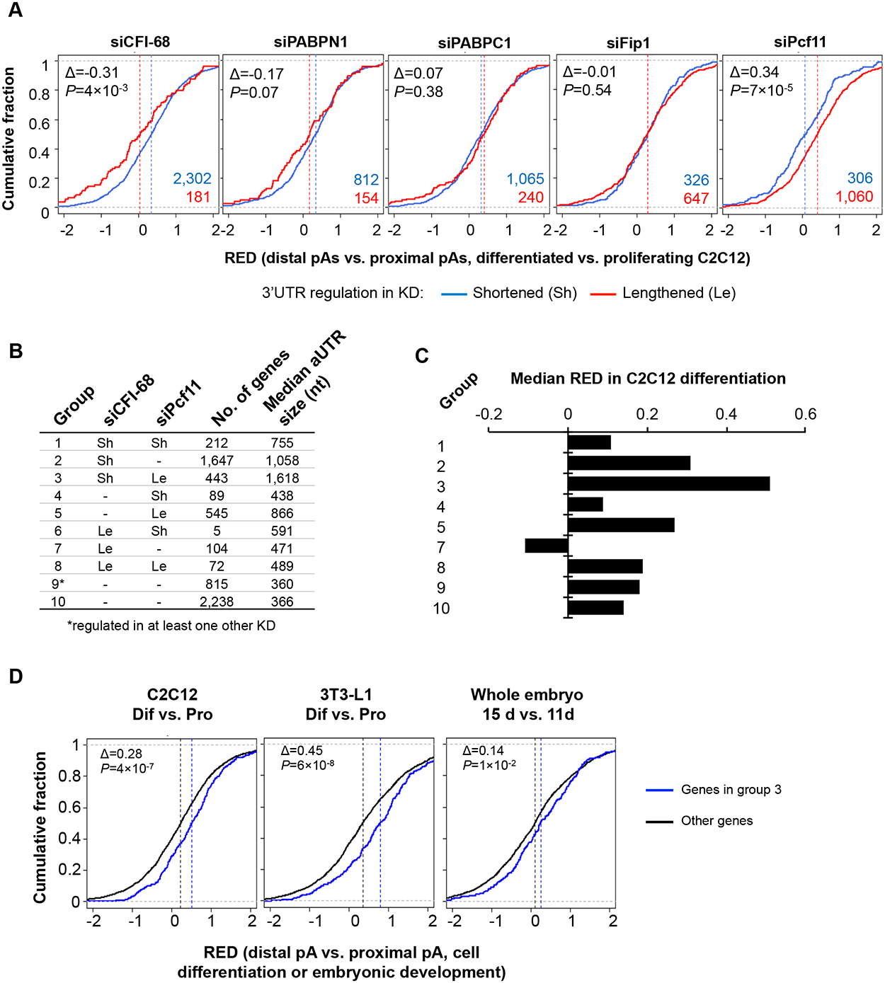 Comparison of APA events regulated by the five C/P factors with those regulated in C2C12 differentiation.