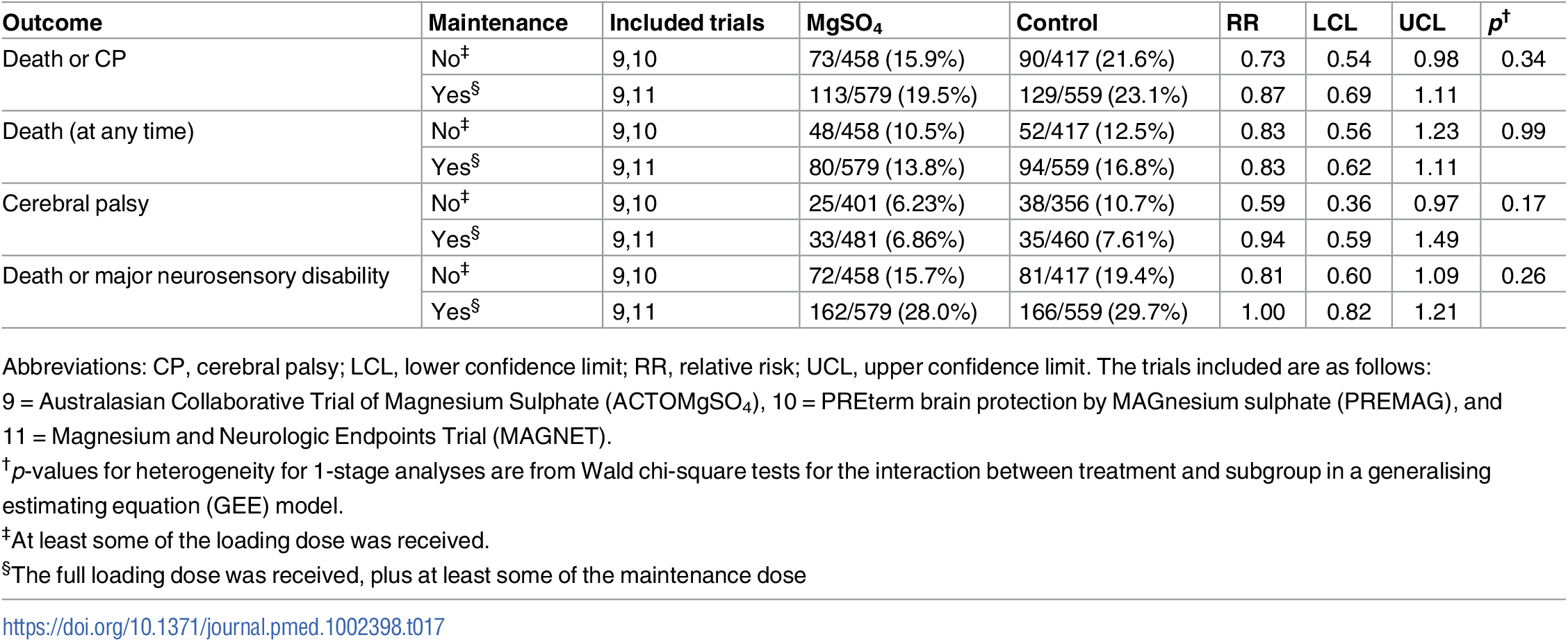 Treatment effects among the subgroups considered by whether maintenance therapy was received or not.