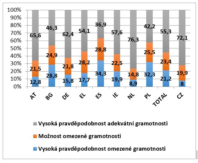 Srovnání skóre NVS v osmi zemích EU a v ČR