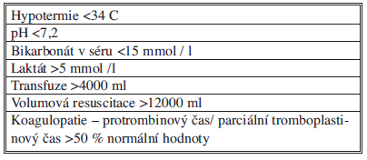 Předpovědní parametry indikující damage control operaci
