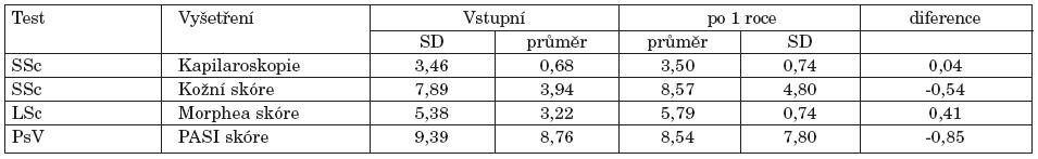Kapilaroskopické vyšetření, kožní skóre, morphea skóre a PASI skóre.