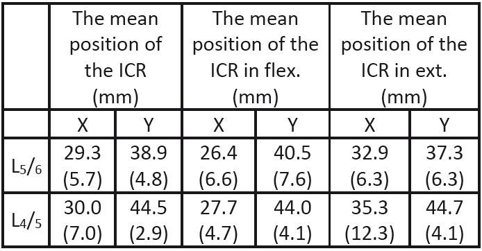 The mean values of positions of the ICR.