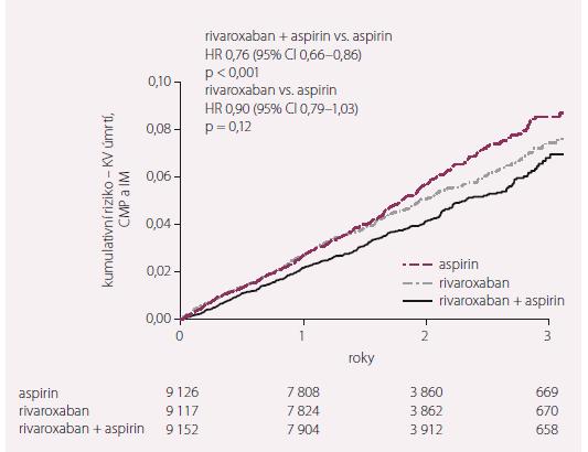 Studie COMPASS. Primární cíl – KV úmrtí, CMP a IM.
