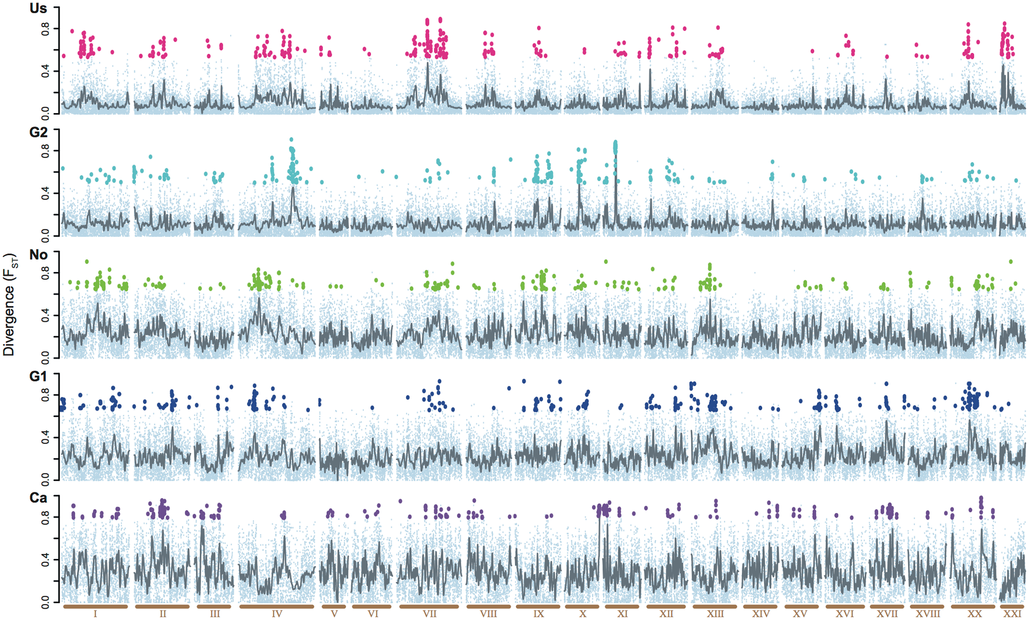 Comparison of the divergence across the genome in five parapatric lake-river pairs.