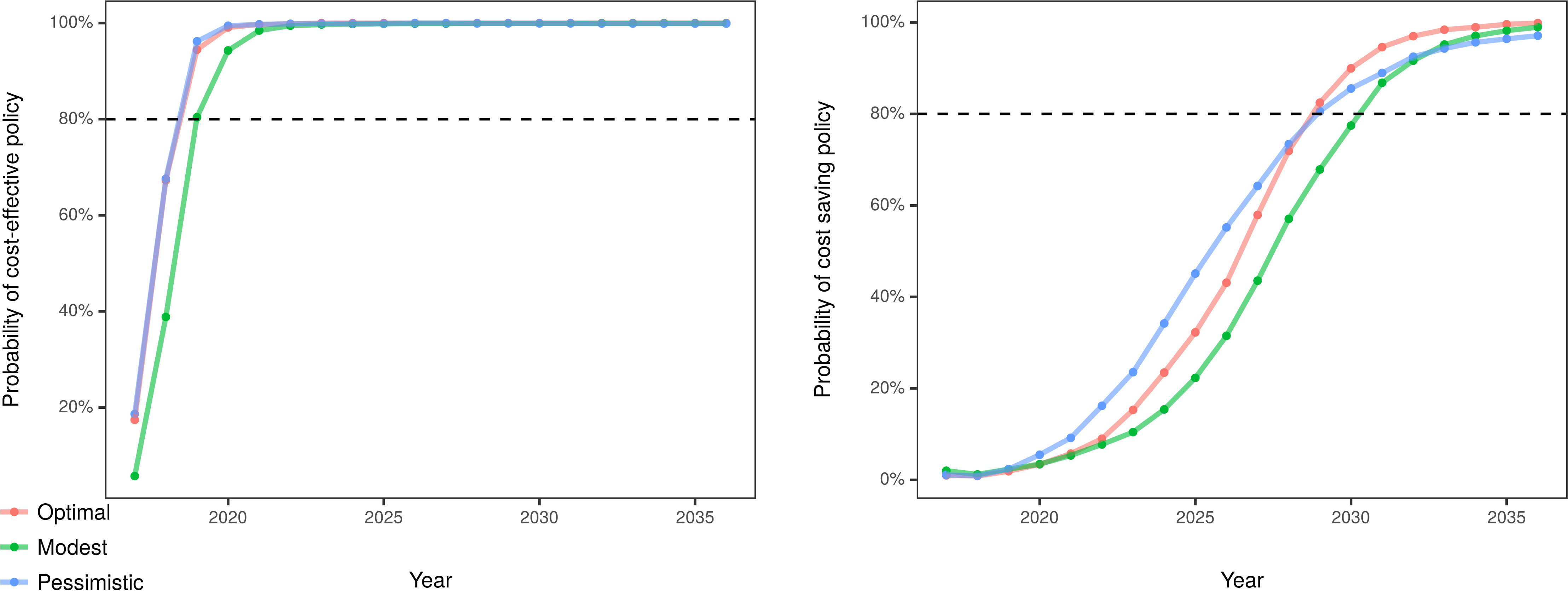 Estimated probability of cost-effective and cost-saving policy over the 20-year simulated period.