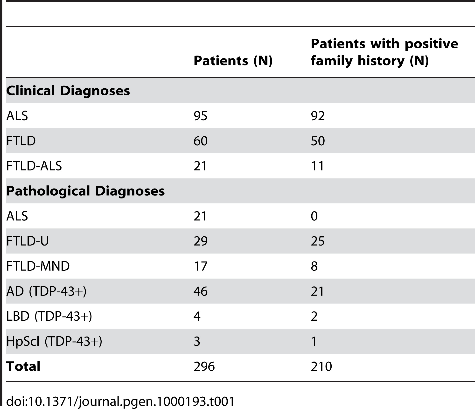Patients included in the <i>TARDBP</i> sequencing analyses.
