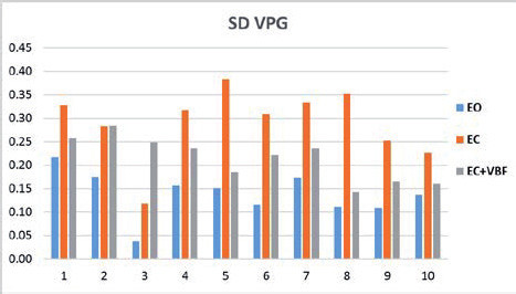Fig. 1: SD VPG - sum of scatter of the acceleration in measured segments in 3D; Eyes open (EO), Eyes closed (EC), Eyes open with visual biofeedback (EO + VBF).