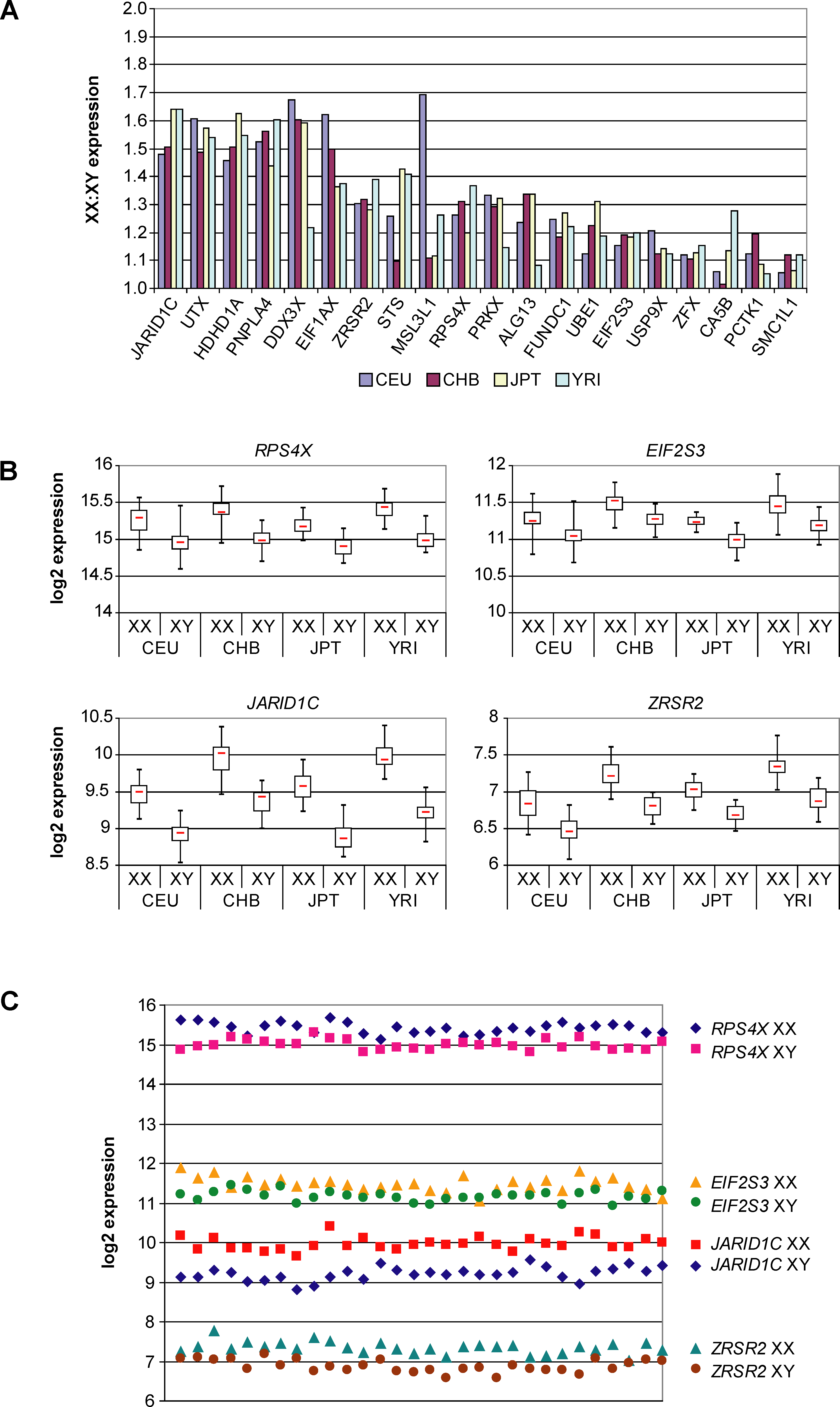 Comparison of Female and Male Expression of Genes with Higher Female Expression