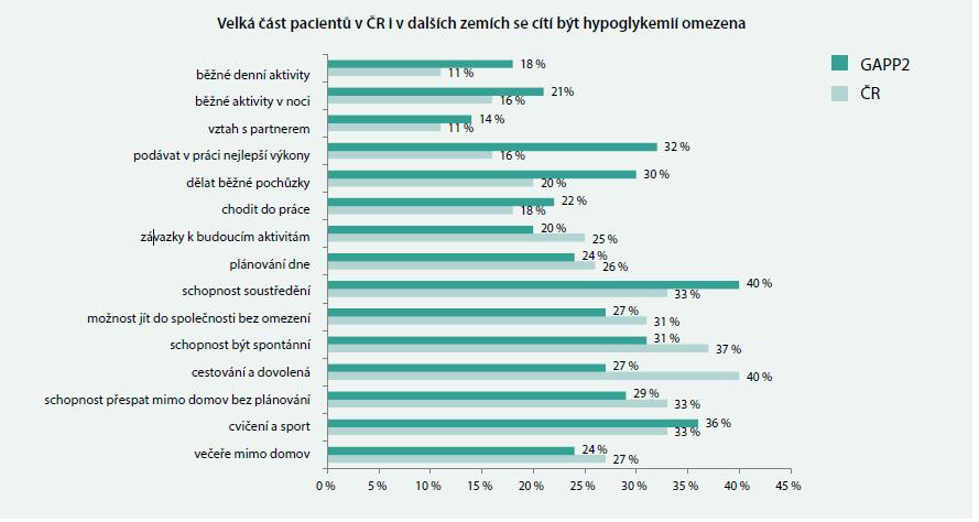 Lehké hypoglykemie omezují pacienty s DM2T při běžných denních aktivitách