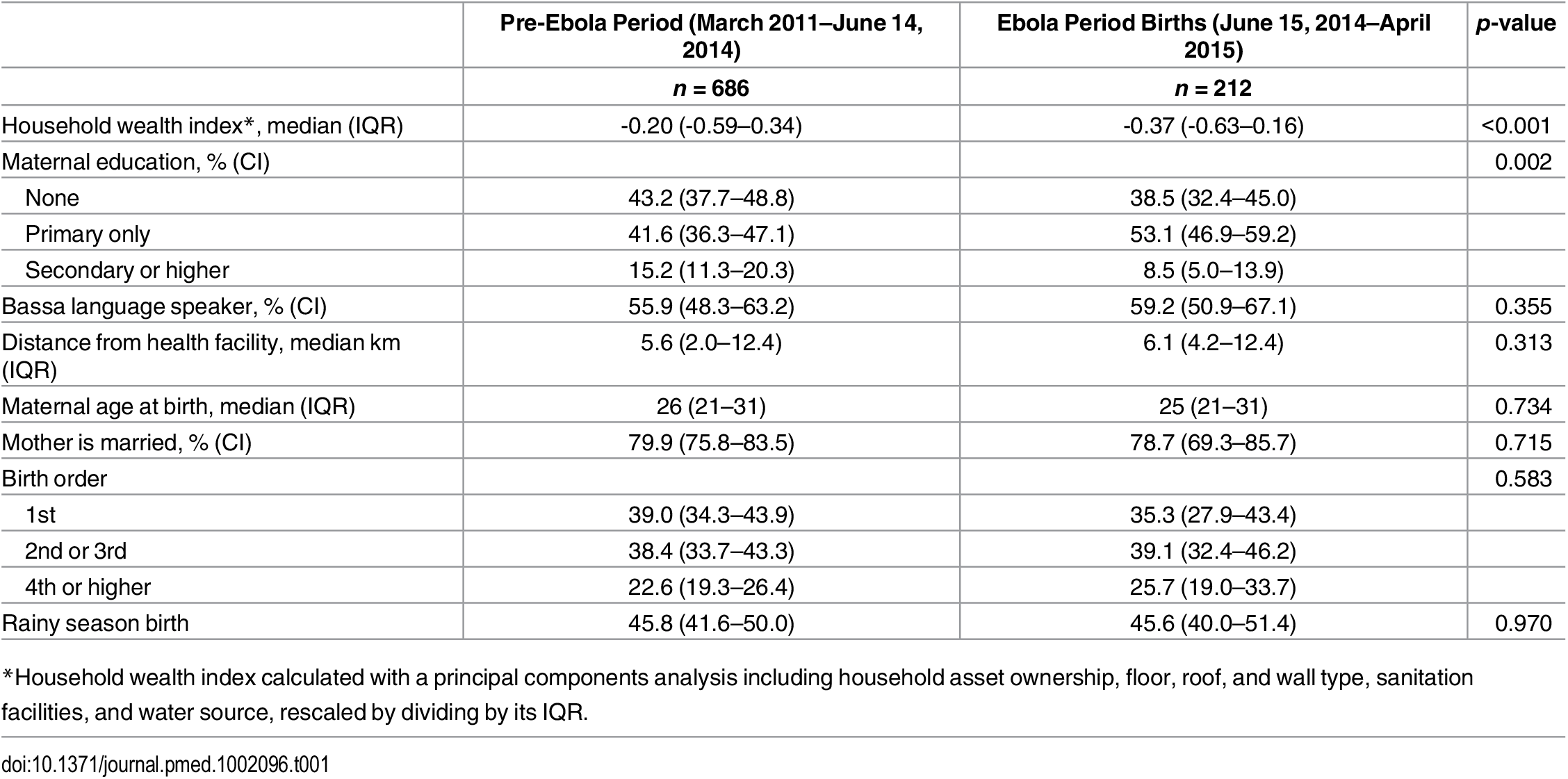 Demographic and social characteristics, Rivercess, Liberia, by births that occurred before and during the Ebola period.