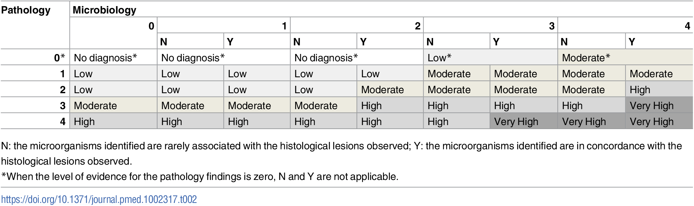 Level of certainty of the diagnosis of cause of death obtained by combination of the strength of the evidence of the pathological and microbiological findings.
