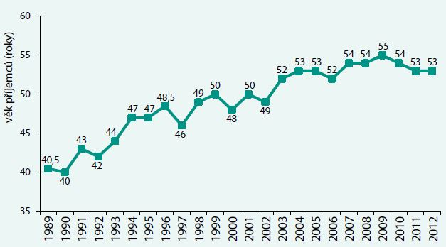 Věk příjemců ledvin (medián) v ČR 1989–2012