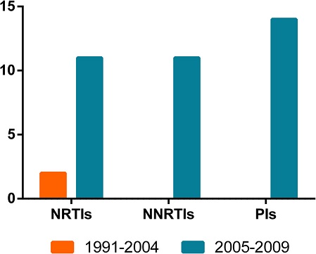 The time-dependent trend in any class of TDR. The orange columns represent the TDR in 1991-2004, and the blue columns represent that in 2005-2009. The column height indicates the number of the cases