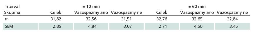 Charakteristiky hodnot PbtO<sub>2</sub> v intervalech ± 10min a ± 60min u souboru jako celku a dále u skupin pacientů s a bez vazospazmů. Rozdíly mezi hodnotami PbtO<sub>2</sub> u skupin s vazospazmy a bez vazospazmů nejsou statisticky významné ani v jednom z intervalů. Data jsou vyjádřena jako průměr (m) a standardní chyba průměru (SEM).