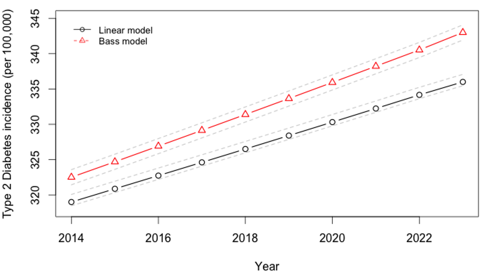 Projected trajectory of type 2 diabetes incidence in India, 2013–2024.