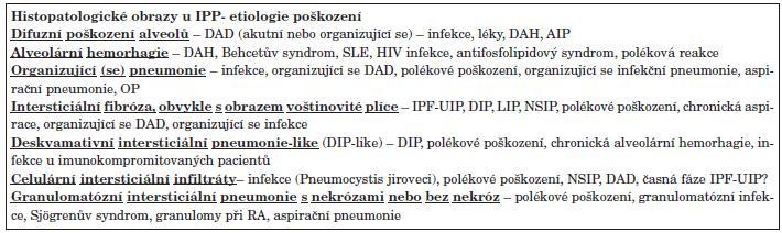 Histopatologické obrazy reakce na poškození u IPP u SOP.