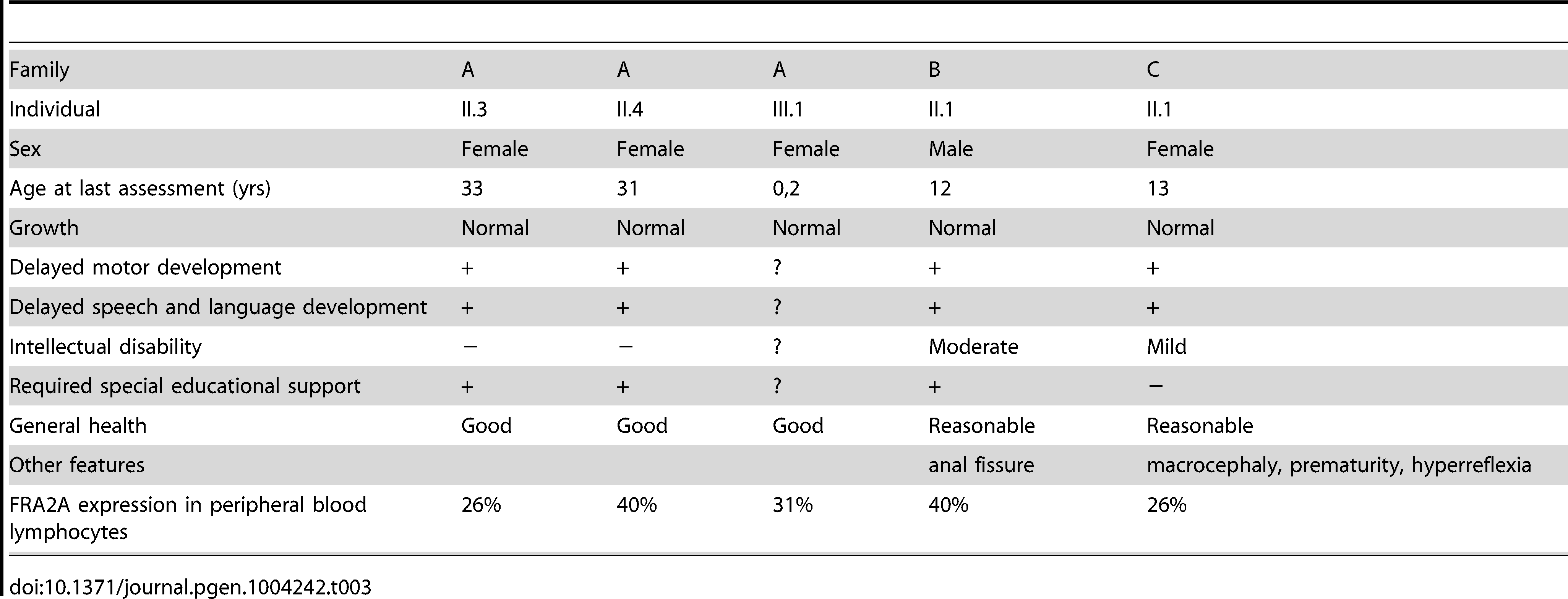 Clinical findings in FRA2A carriers.