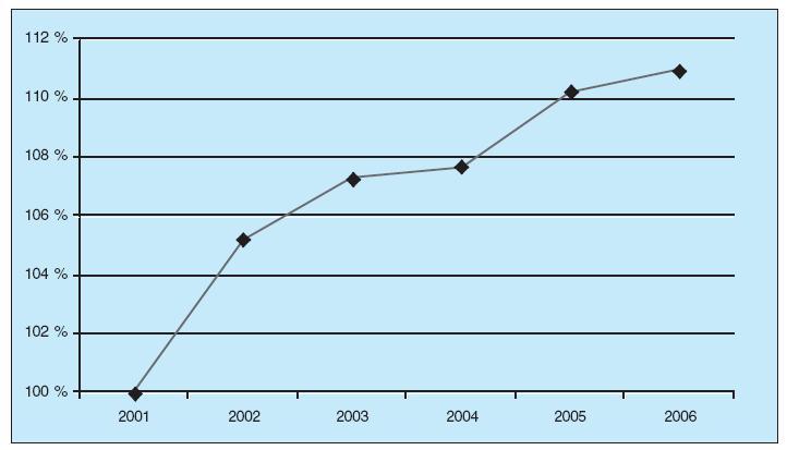 Vzestup úrazů u dětí do 14 roků v ČR v letech 2001–2006