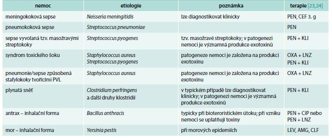 Příklady perakutně probíhajících infekcí. V léčbě nemocí s významnou produkcí toxinů se do terapie k beta-laktamům přidává další antibiotikum, jehož úkolem je zablokovat bakteriím proteosyntézu (podrobněji v textu)
