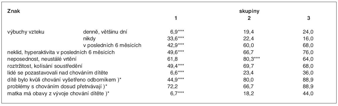 Frekvence poruch chování podle údajů matky (%)