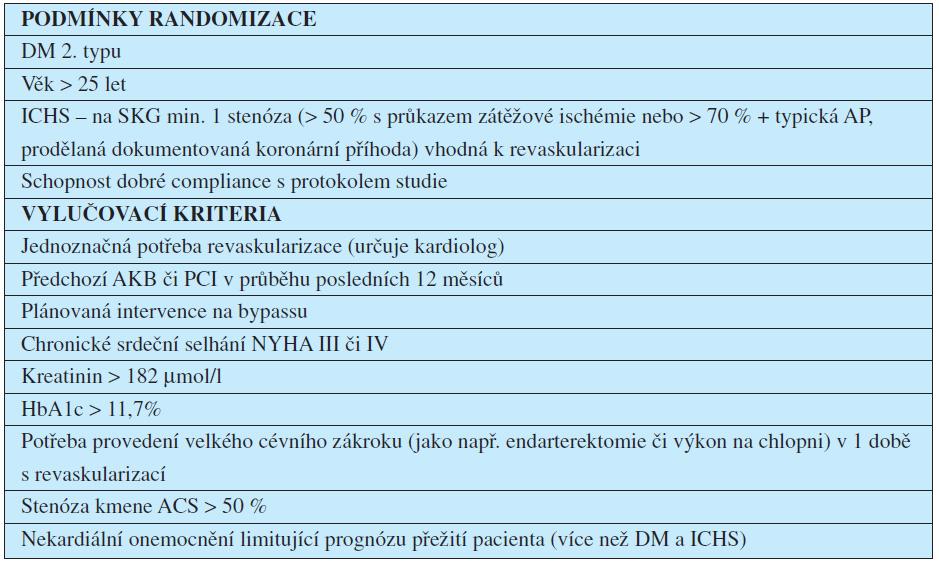 Vstupní podmínky pro zařazení pacientů do studie BARI 2D