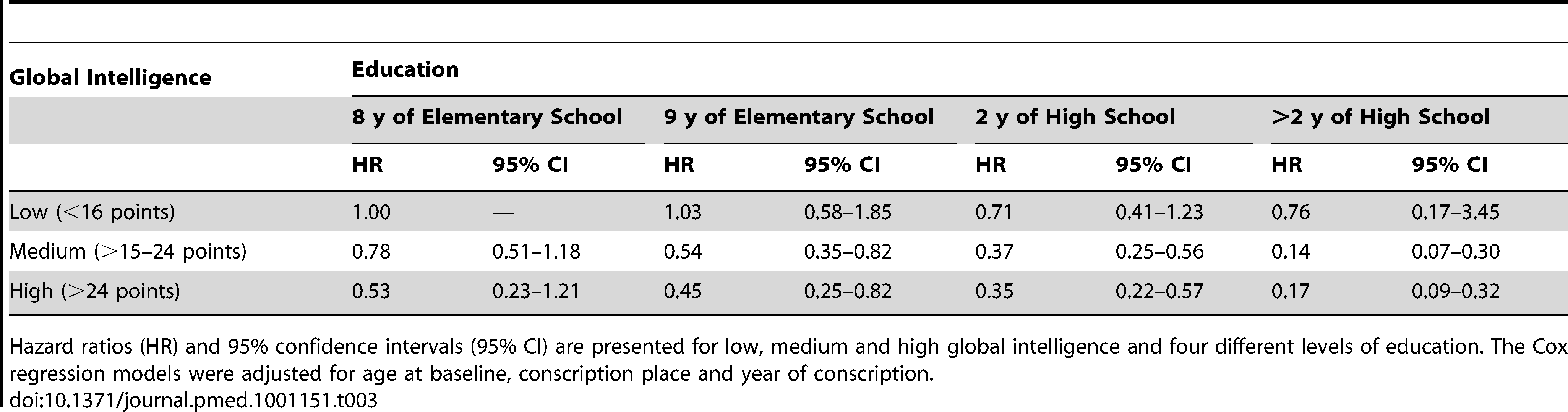 The independent effects of global intelligence and education at 18 y of age with respect to the risk of SDH during a median follow-up of 35 y in 440,742 men.