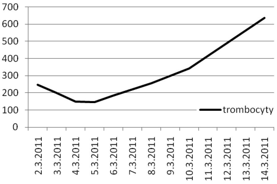 Počet trombocytů Graph 4. Thrombocyte count
