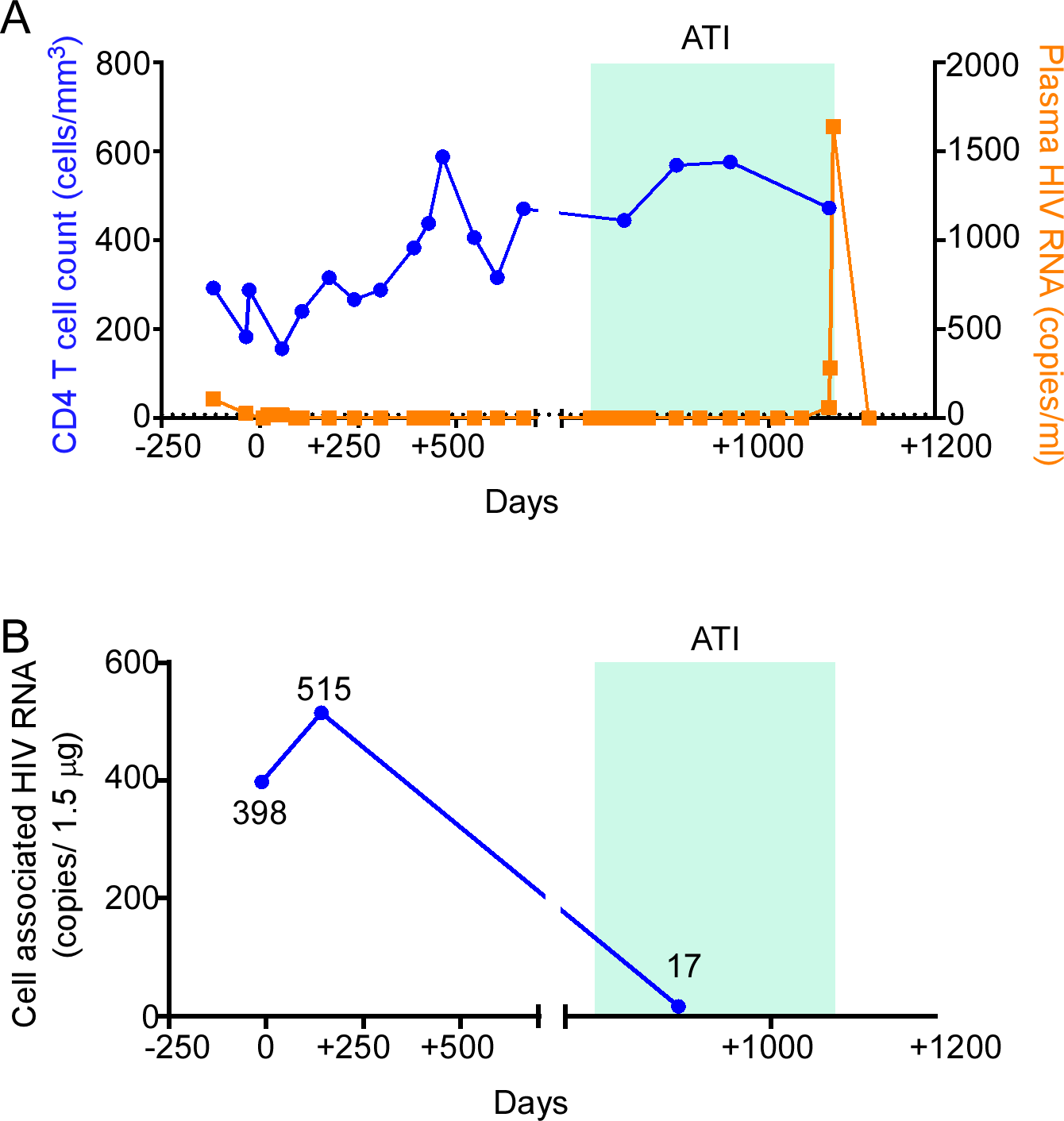 HIV-1 RNA monitoring in the peri-transplant period.