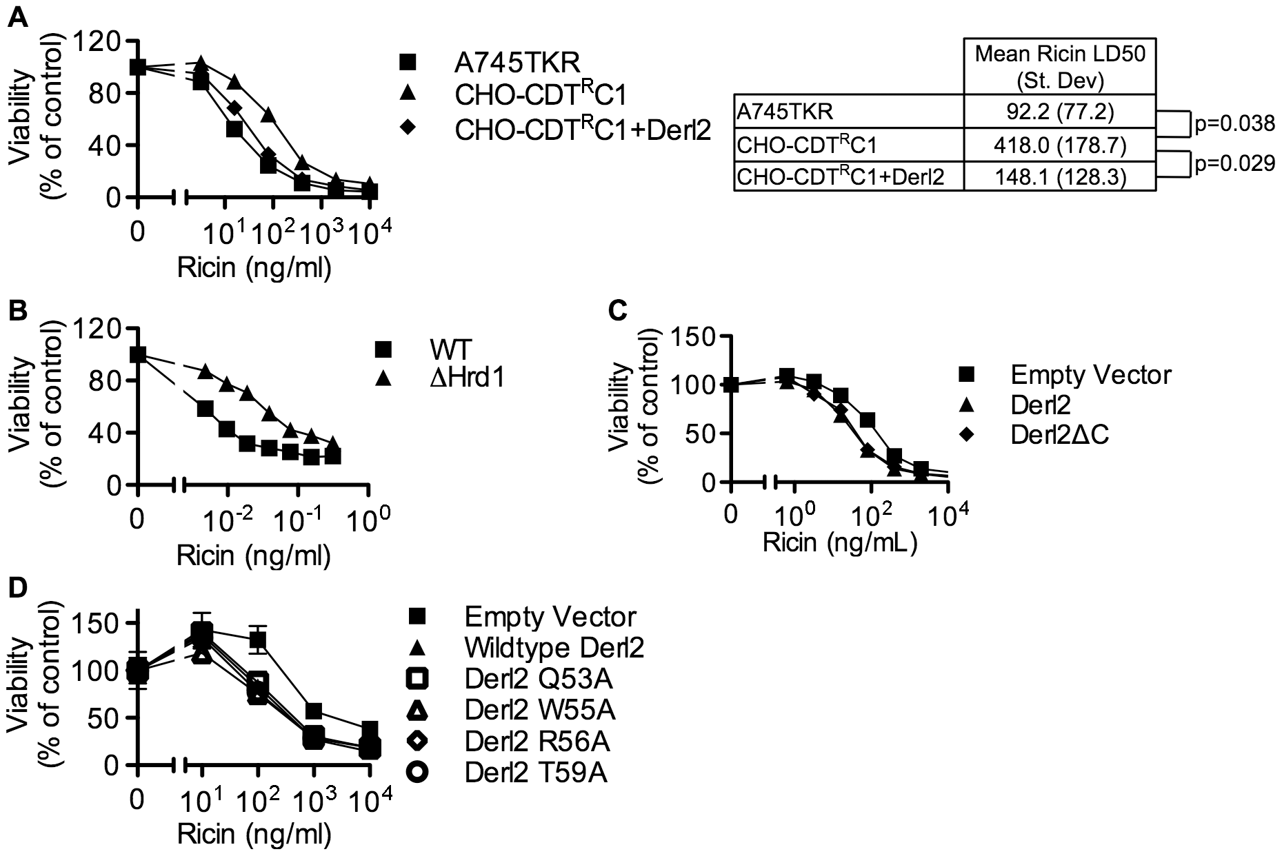 Derl2 and Hrd1 contribute to sensitivity to Ricin, independent of the Derl2 WR motif and the interaction of Derl2 with p97.