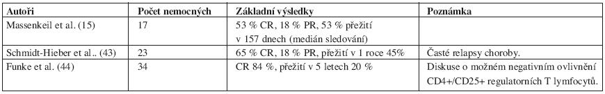 Přehled studií s basiliximabem u steroid-rezistentní GVHD.