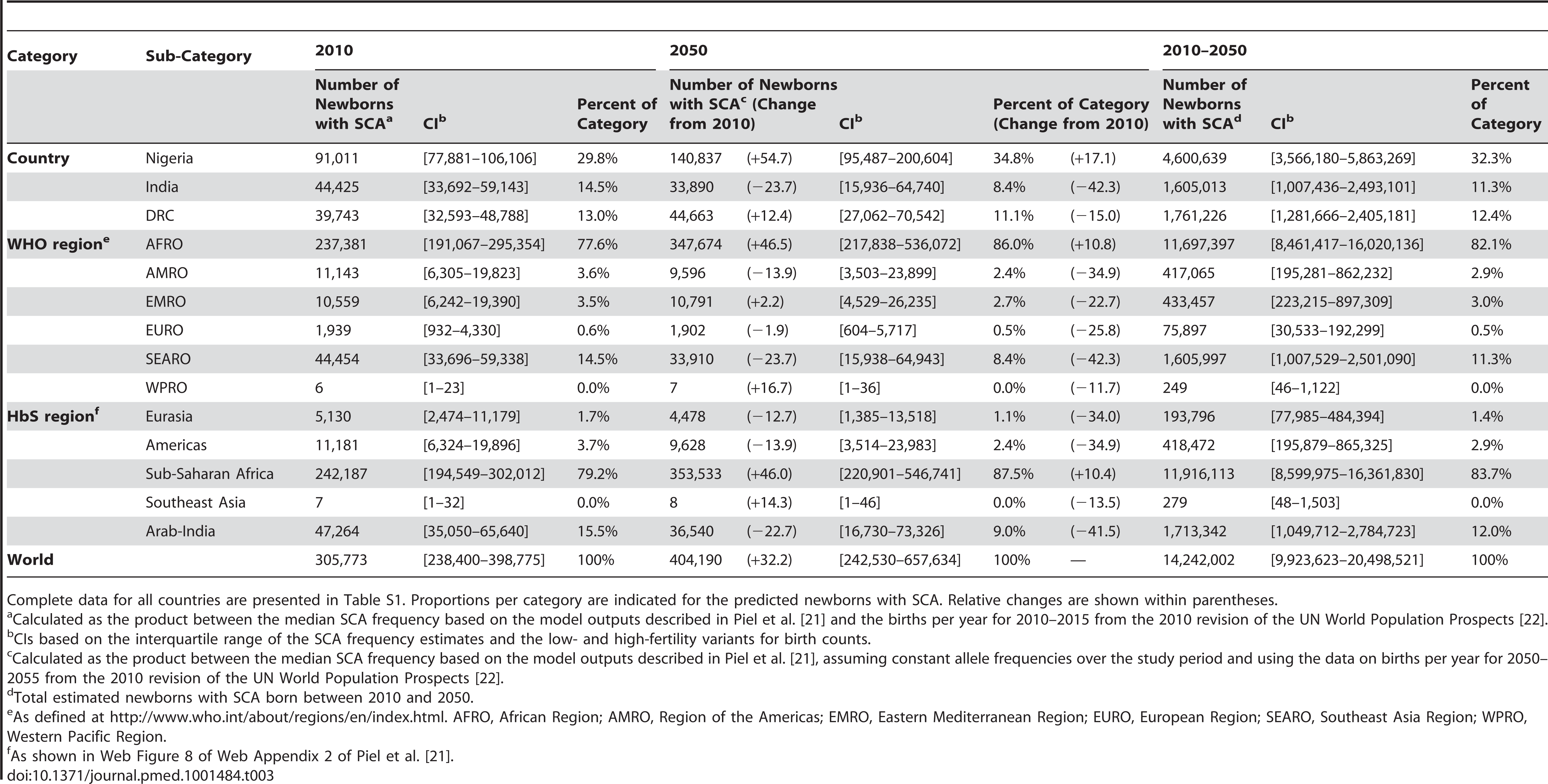 Projected number of newborns with SCA born in 2010 and 2050 for the three most affected countries (Nigeria, India, and the DRC), WHO regions, HbS regions, and worldwide.
