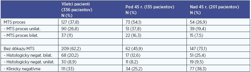 Počty pacientov s MTS postihnutím regionálnych krčných LU.