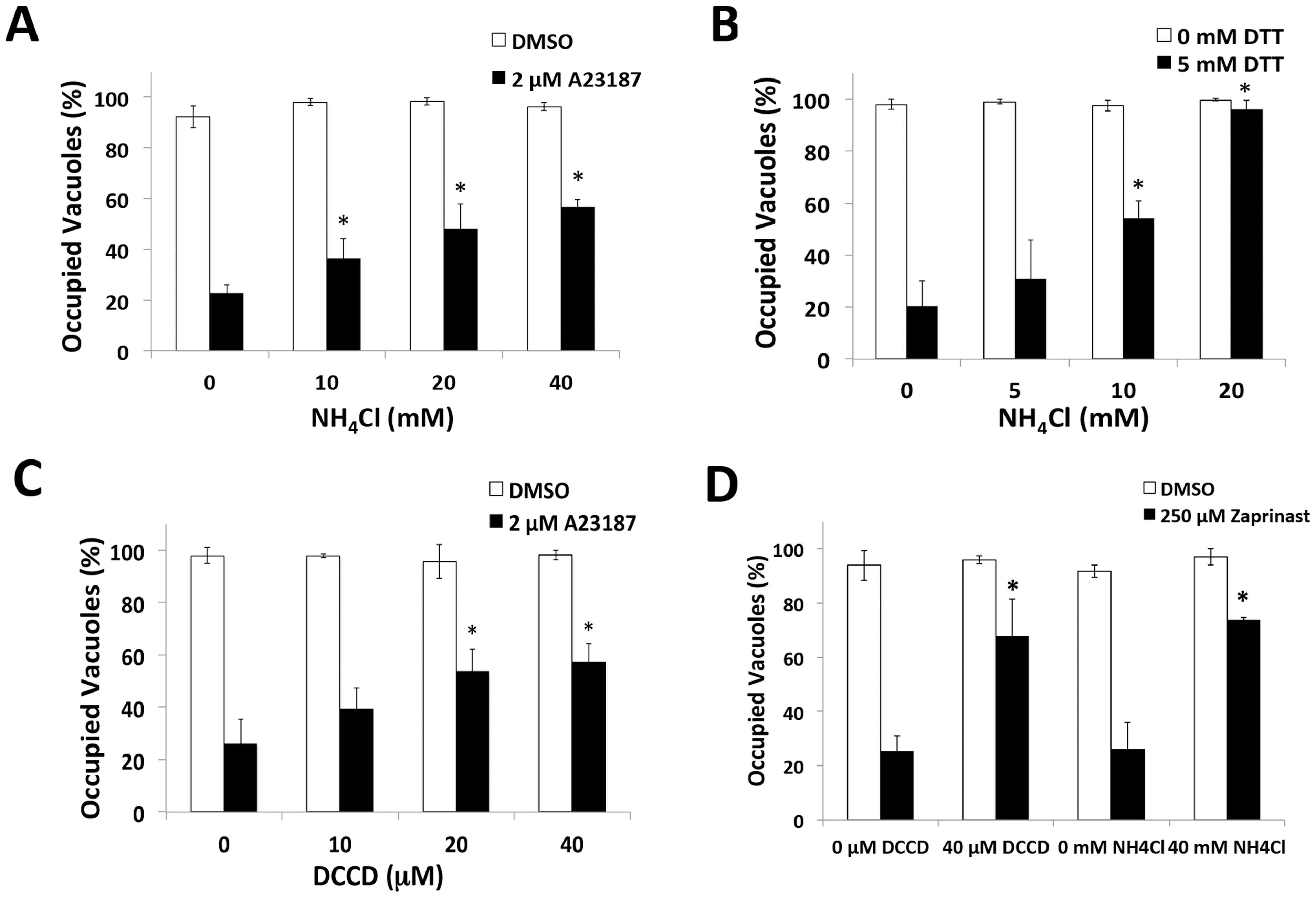 pH neutralization suppresses parasite egress.