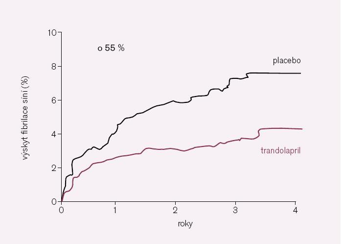 Obr. 9. Studie TRACE: trandolapril – snižuje riziko vzniku fibrilace síní.