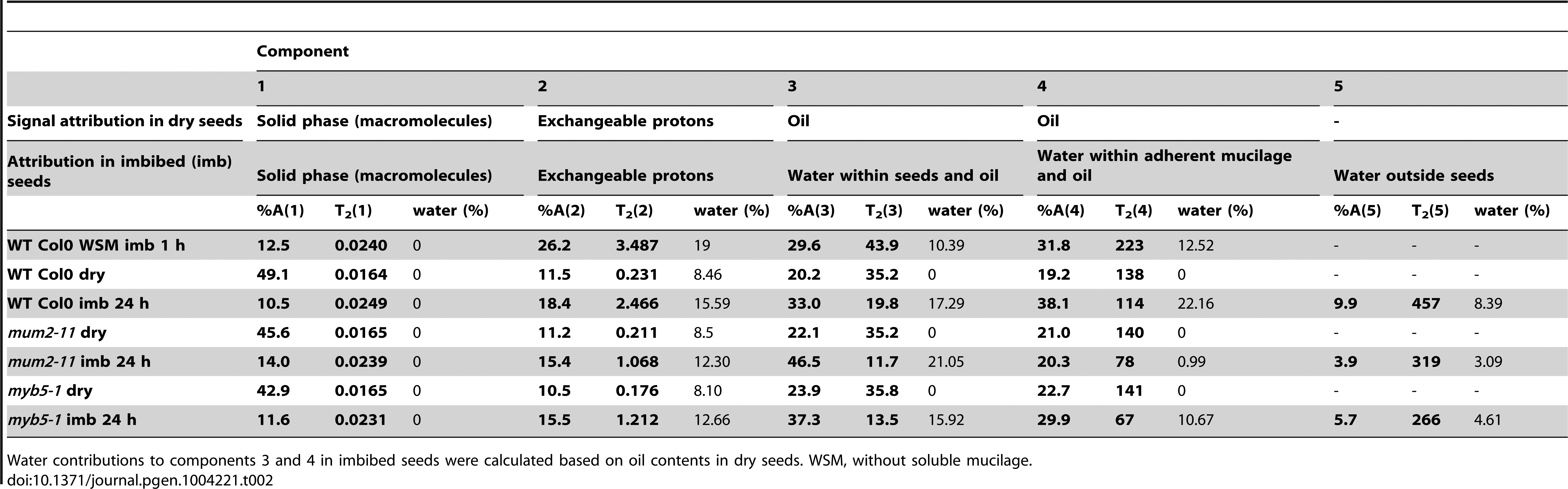 Attribution, value and amplitude of T<sub>2</sub> relaxation signals obtained in low-field NMR analyses of dry and imbibed Arabidopsis seeds.