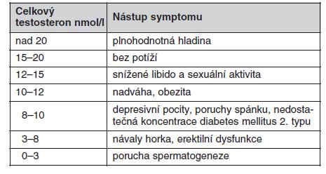 Statisticky zjištěná závislost nástupu klinických příznaků na hladině testosteronu u mužů (podle údajů (4))