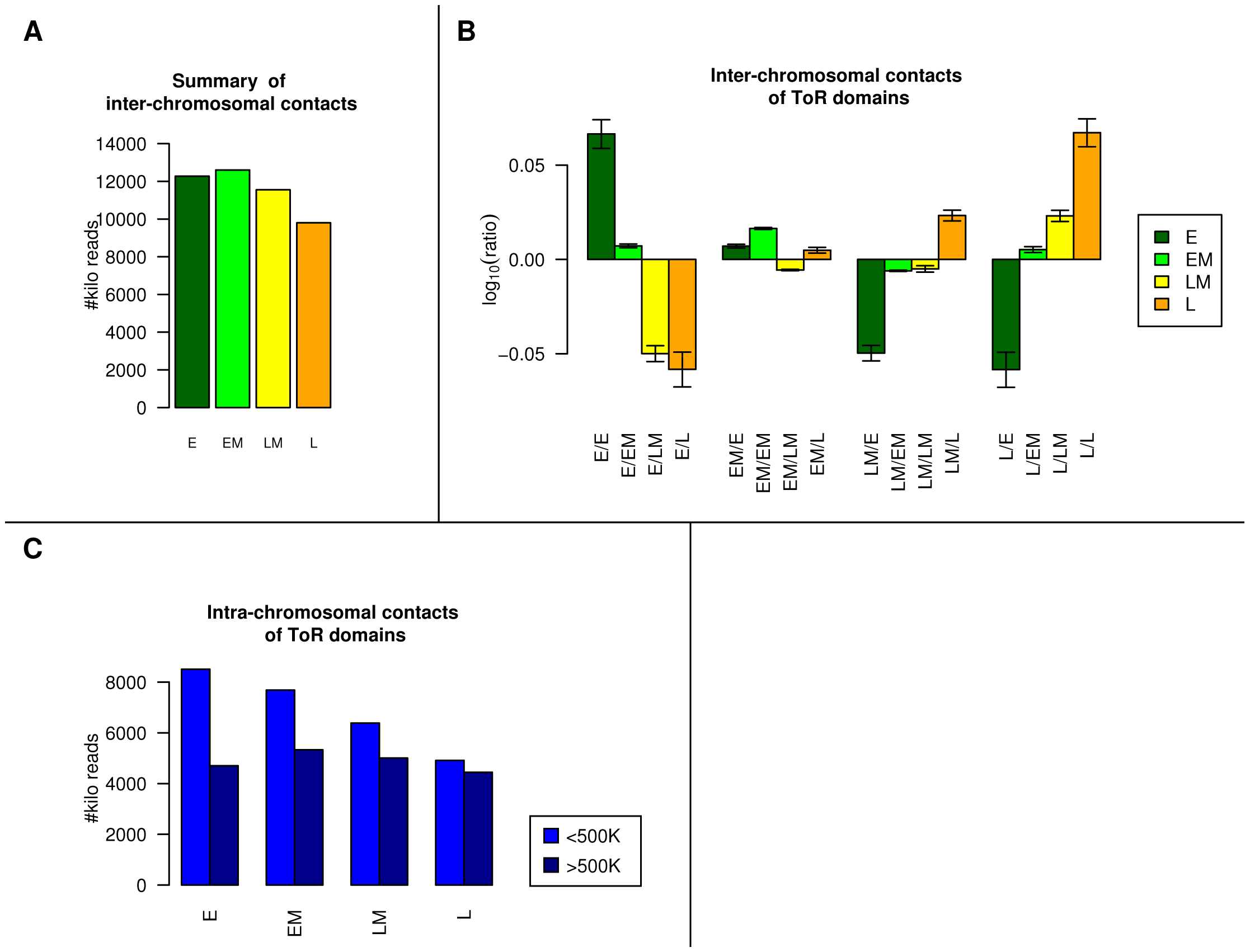 ToR and chromosomal interactions.