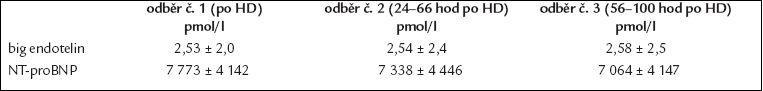 Průměrné hladiny big endotelinu a NT-proBNP ihned po hemodialýze, za 24–66 hod (průměrně za 46 ± 14 hod), tedy mezi 2 hemodialýzami a za 56–100 hod (průměrně za 72 ± 13 hod) – před další hemodialýzou.