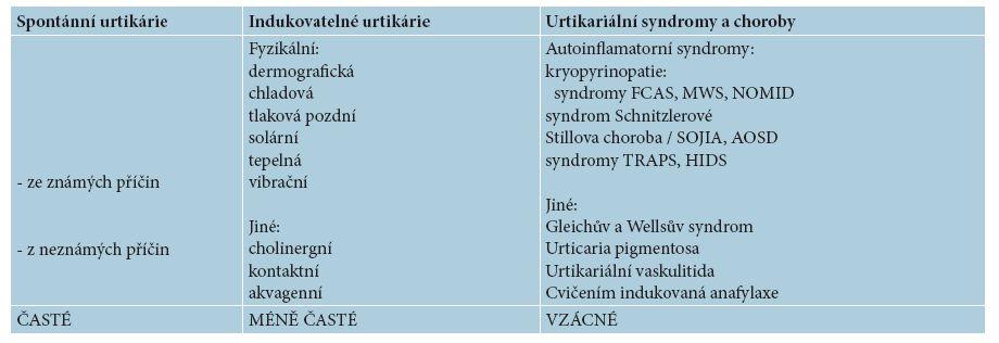 Klasifikace chronických urtikárií a urtikariálních syndromů