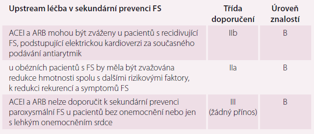 Upstream léčba v sekundární prevenci FS. Upraveno dle [10].