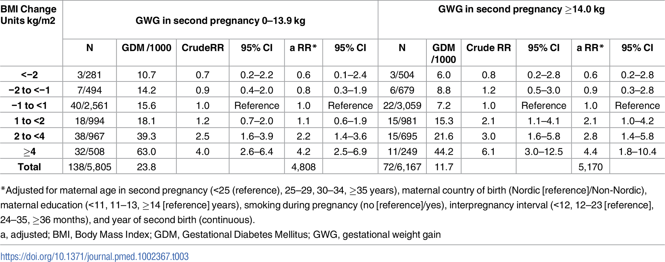 RR for GDM in second pregnancy by interpregnancy change in BMI, stratified by GWG in second pregnancy (<i>n</i> = 11,972), The Medical Birth Registry of Norway 2006–2014.
