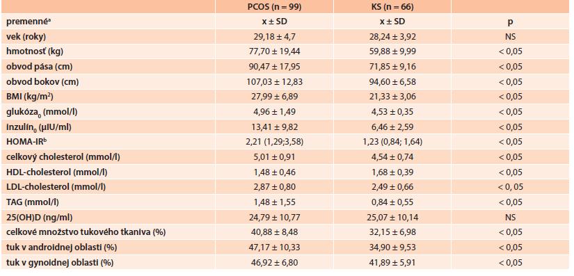Základné antropometrické a metabolické charakteristiky PCOS a KS