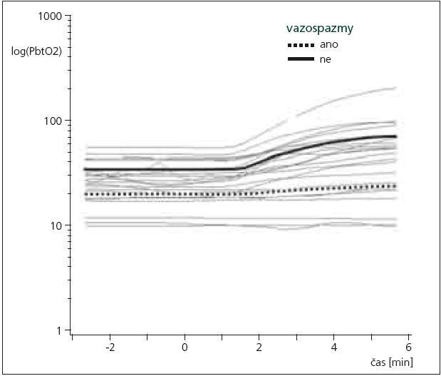 Ilustrace nárůstu PbtO<sub>2</sub> po zvýšení FiO<sub>2</sub> na 100 % z výchozí hodnoty (okolo 50%). FiO<sub>2</sub> bylo skokově zvýšeno v čase 0. U pacientů s vazospazmy dochází k nižšímu nárůstu PbtO<sub>2</sub>. Podrobněji viz [31].