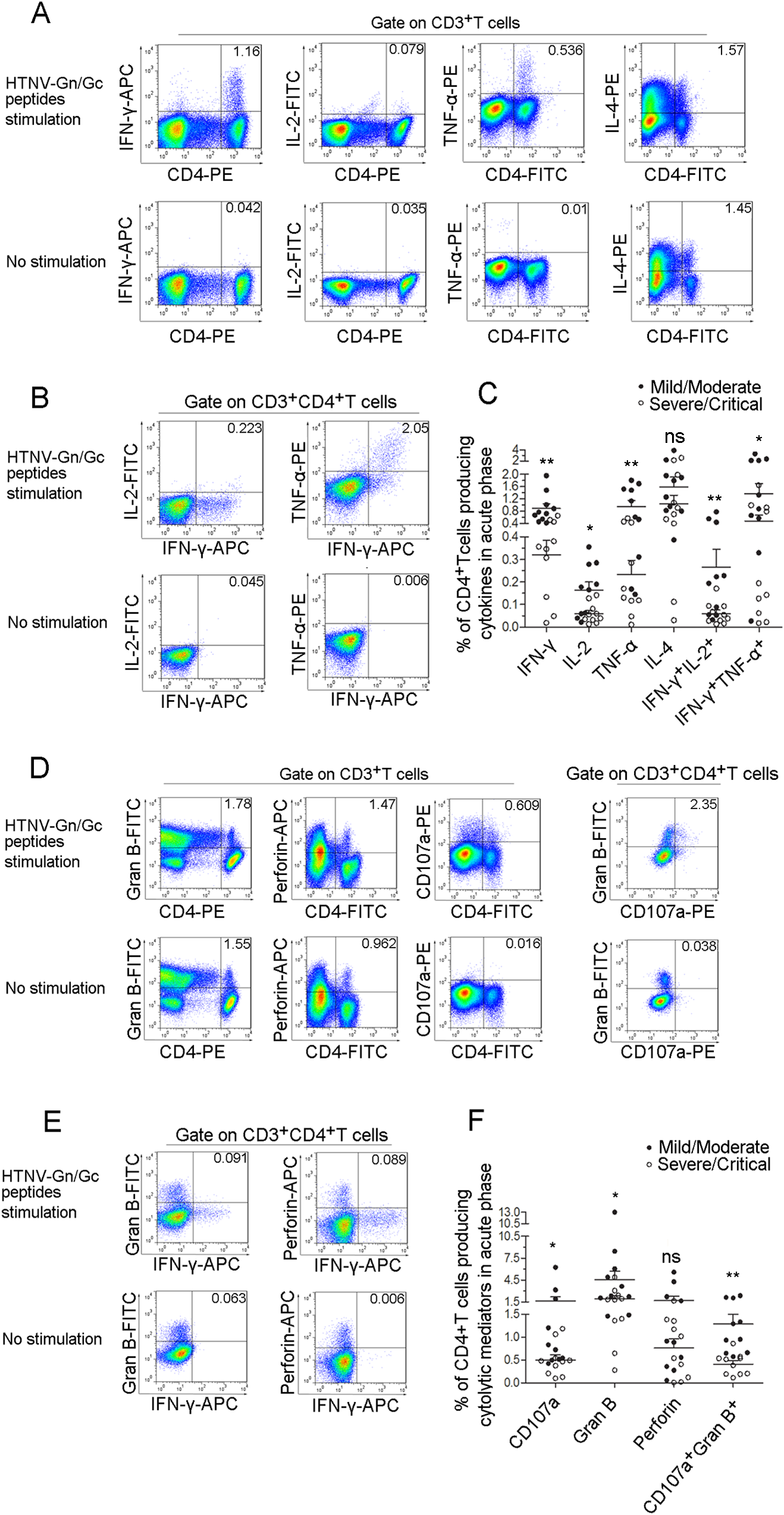 The polyfunctional pattern of cytokine production of HTNV-Gn/Gc-specific CD4<sup>+</sup>T cells.