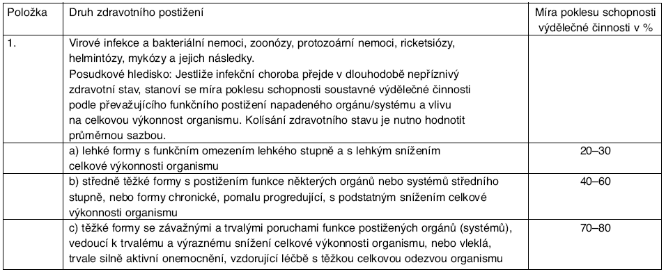 Kapitola I – Infekční nemoci a parazitární nemoci