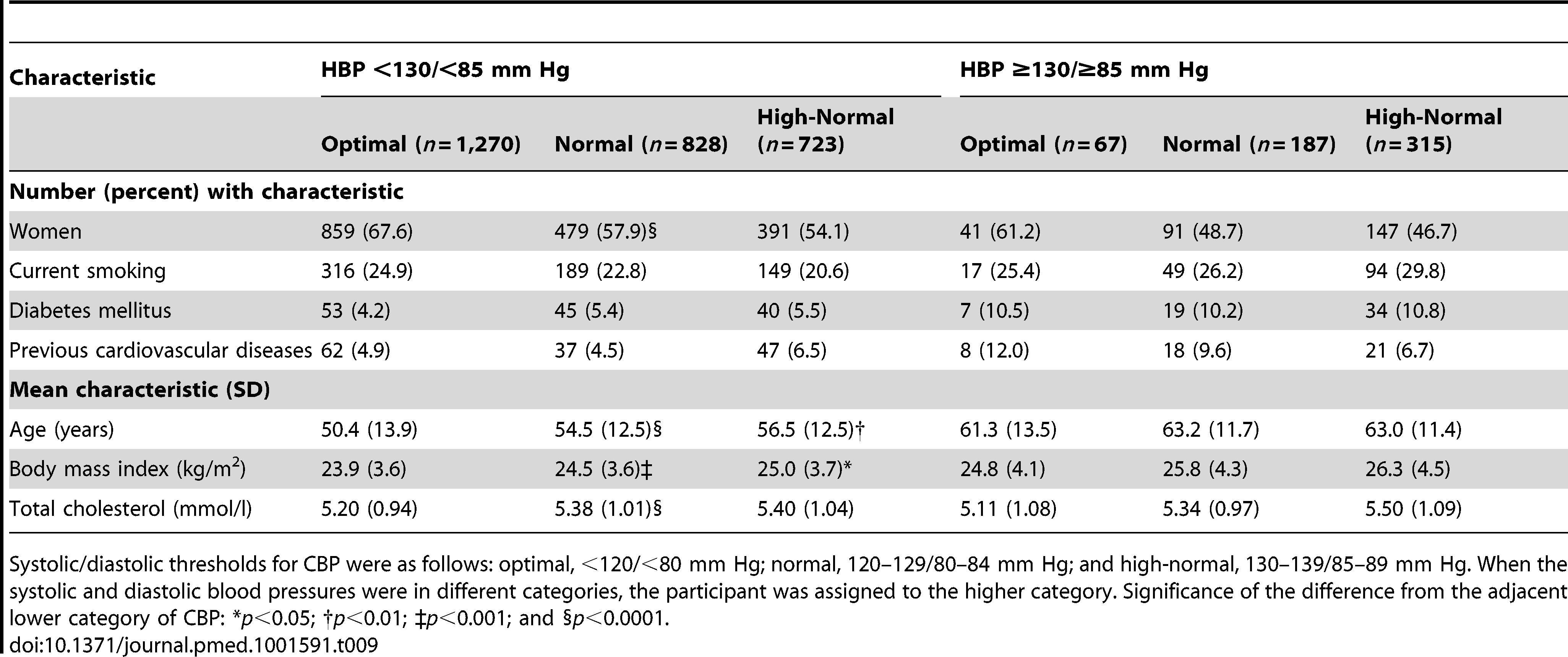 Characteristics of participants with masked hypertension (home blood pressure ≥130/≥85 mm Hg) compared with participants with true optimal, normal, or high-normal blood pressure (home blood pressure <130/<85 mm Hg).