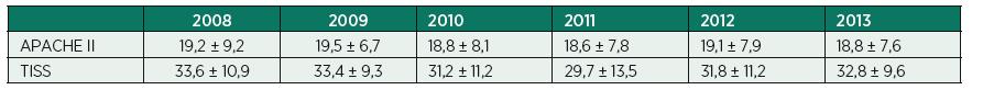 Porovnání souboru pacientů v jednotlivých letech