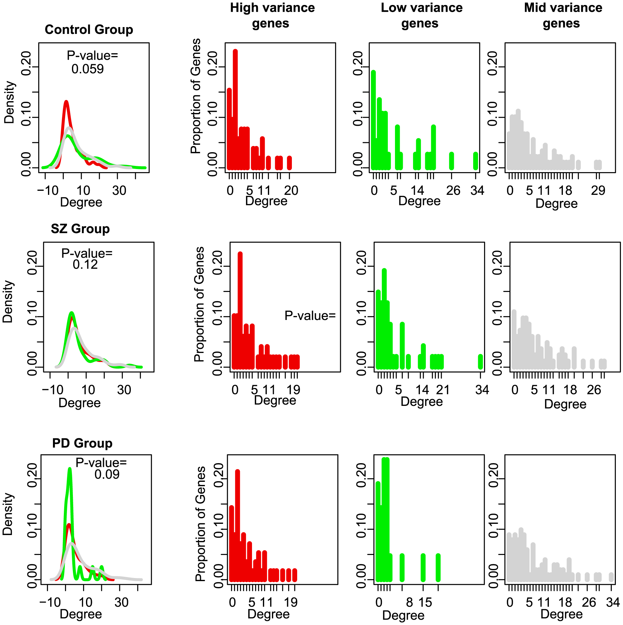 MAPK interaction networks and degree distribution density curves for the highly-constrained (red) and lowly-constrained (green) genes.
