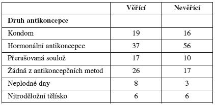 Antikoncepce se stálým partnerem podle náboženského přesvědčení (v procentech)